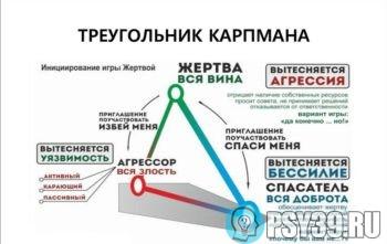 Заблуждения в треугольнике Карпмана как лайфхак для выхода из зависимых отношений от Хидоятова Алексея